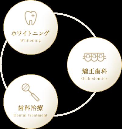 ホワイトニング・矯正歯科・歯科治療の3種の治療を、全て当院でサポート!