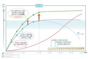ホワイトニング効果のグラフ