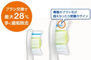 ブラシ交換で最大28%多く歯垢除去